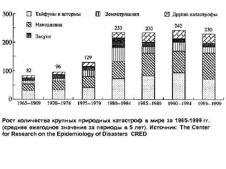 Рост количества крупных природных катастроф в мире за 1965 -1999 гг. (среднее ежегодное значение