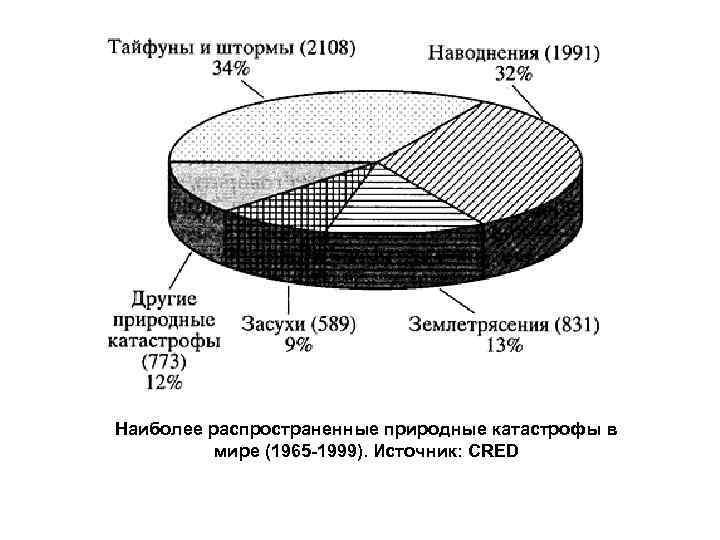 Наиболее распространенные природные катастрофы в мире (1965 -1999). Источник: CRED