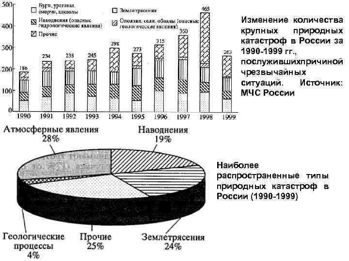 Изменение количества крупных природных катастроф в России за 1990 -1999 гг. , послуживших ричиной