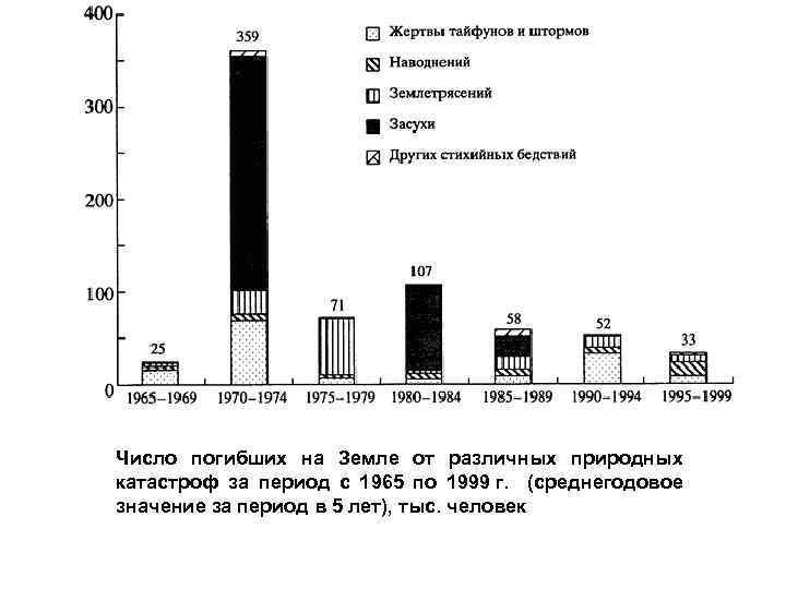 Число погибших на Земле от различных природных катастроф за период с 1965 по 1999