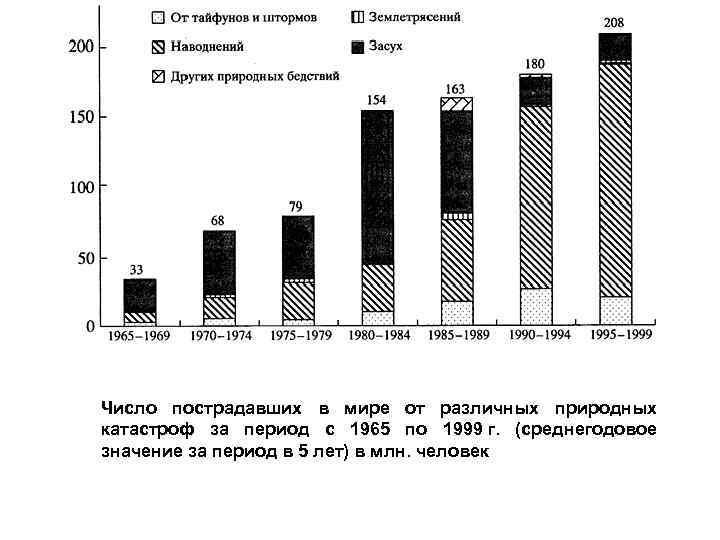 Число пострадавших в мире от различных природных катастроф за период с 1965 по 1999