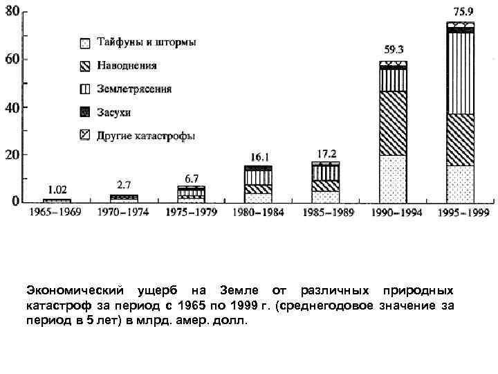 Экономический ущерб на Земле от различных природных катастроф за период с 1965 по 1999