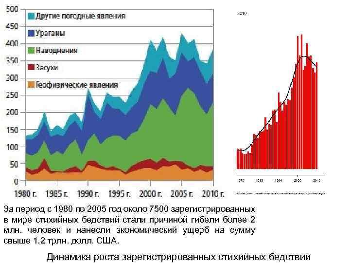 За период с 1980 по 2005 год около 7500 зарегистрированных в мире стихийных бедствий