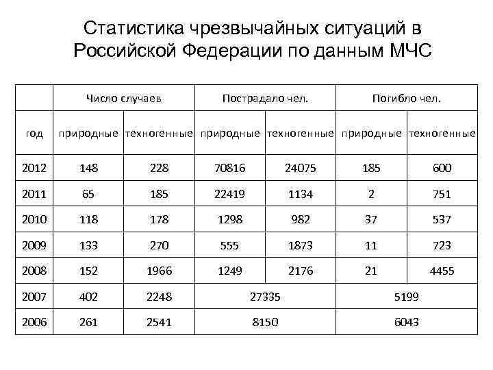 Статистика чрезвычайных ситуаций в Российской Федерации по данным МЧС Число случаев год Пострадало чел.