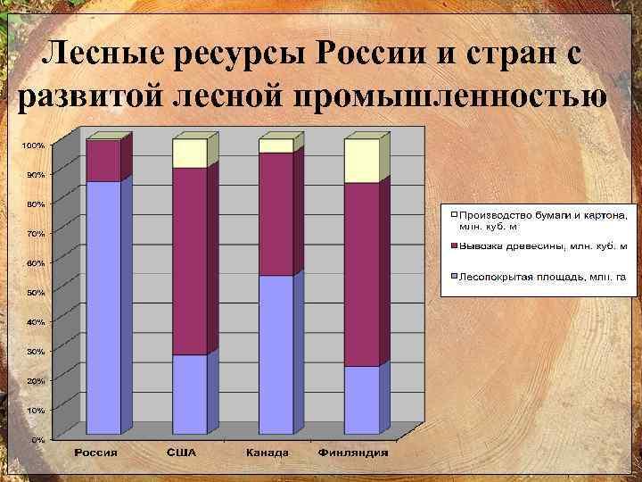 Лесные ресурсы России и стран с развитой лесной промышленностью