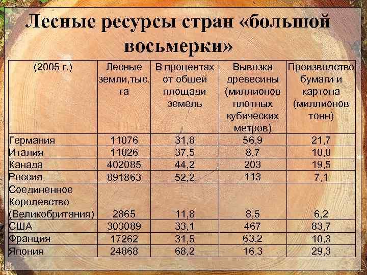 Лесные ресурсы стран «большой восьмерки» (2005 г. ) Германия Италия Канада Россия Соединенное Королевство