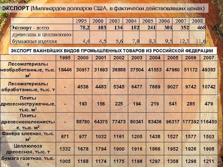 ЭКСПОРТ (Миллиардов долларов США, в фактически действовавших ценах) Экспорт - всего древесина и целлюлознобумажные