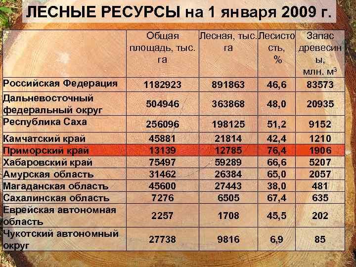 ЛЕСНЫЕ РЕСУРСЫ на 1 января 2009 г. Российская Федерация Дальневосточный федеральный округ Республика Саха