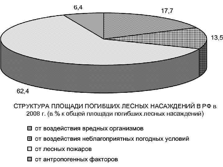 СТРУКТУРА ПЛОЩАДИ ПОГИБШИХ ЛЕСНЫХ НАСАЖДЕНИЙ В РФ в 2008 г. (в % к общей
