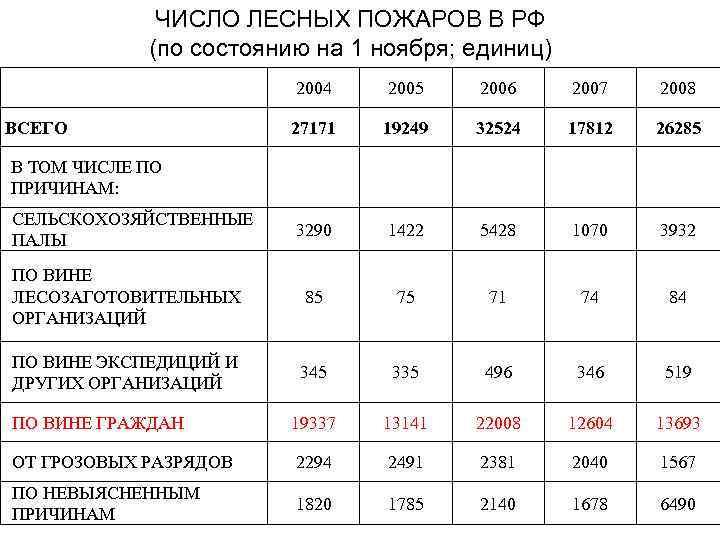 ЧИСЛО ЛЕСНЫХ ПОЖАРОВ В РФ (по состоянию на 1 ноября; единиц) 2004 2005 2006