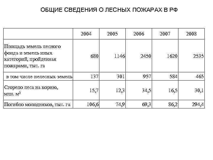 ОБЩИЕ СВЕДЕНИЯ О ЛЕСНЫХ ПОЖАРАХ В РФ 2004 Площадь земель лесного фонда и земель