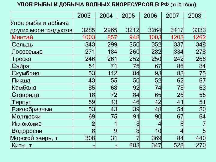 УЛОВ РЫБЫ И ДОБЫЧА ВОДНЫХ БИОРЕСУРСОВ В РФ (тыс. тонн) 2003 Улов рыбы и
