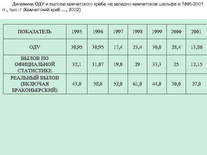 Динамика ОДУ и вылова камчатского краба на западно-камчатском шельфе в 1995 -2001 гг. ,