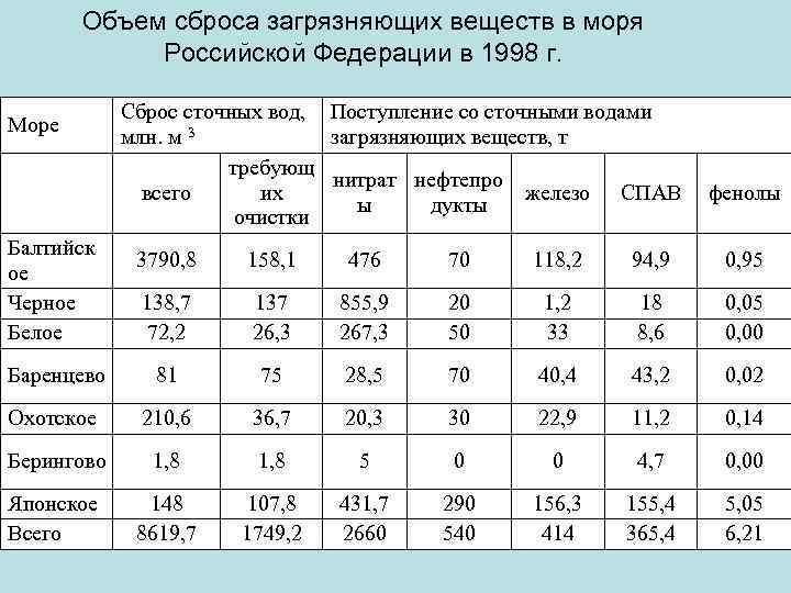 Объем сброса загрязняющих веществ в моря Российской Федерации в 1998 г. Море Балтийск ое