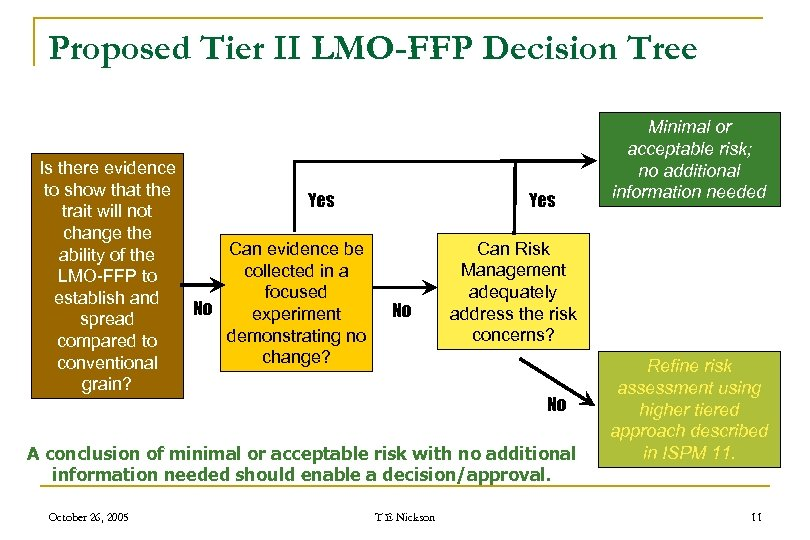 Proposed Tier II LMO-FFP Decision Tree Is there evidence to show that the Yes