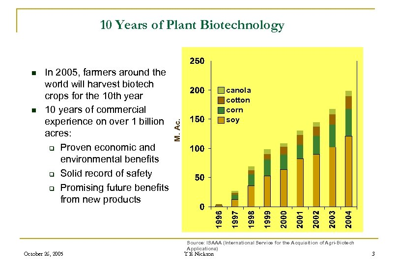 10 Years of Plant Biotechnology n In 2005, farmers around the world will harvest
