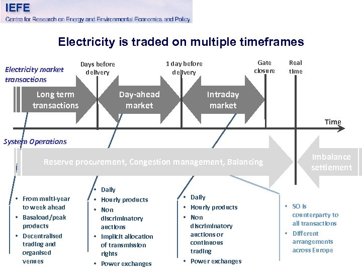 Electricity is traded on multiple timeframes Electricity market transactions Long term transactions Gate closure