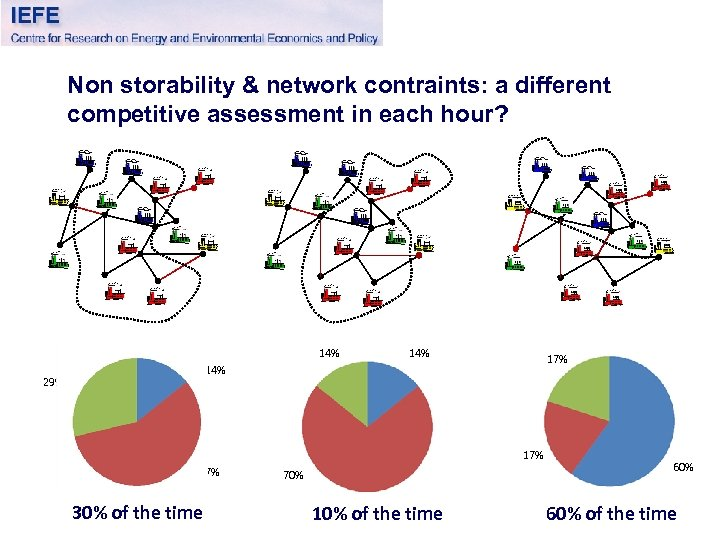 Non storability & network contraints: a different competitive assessment in each hour? 14% 17%