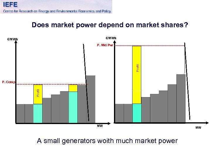 Does market power depend on market shares? €/MWh Profit P. Mkt Pwr Profit P.