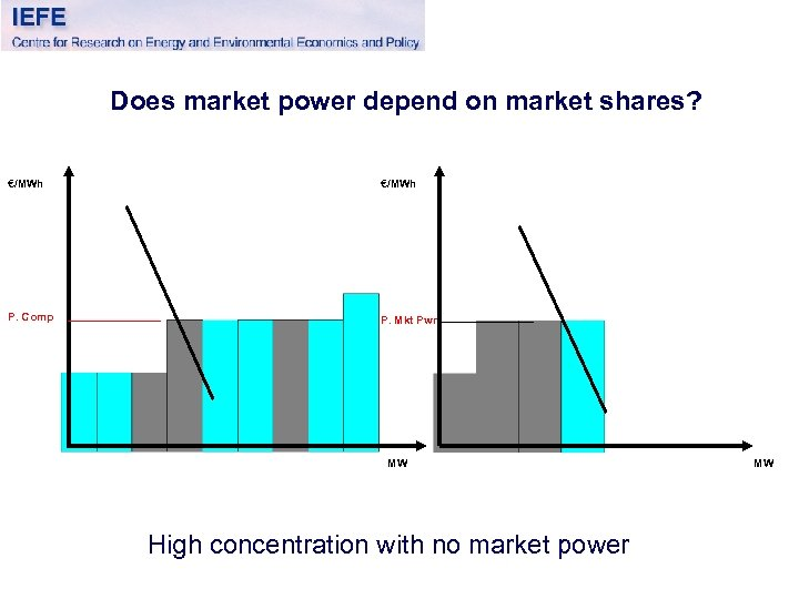 Does market power depend on market shares? €/MWh P. Comp P. Mkt Pwr MW