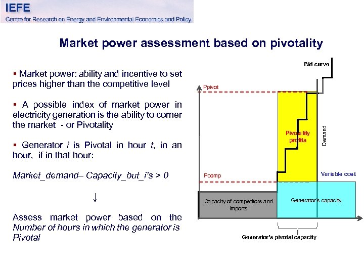 Market power assessment based on pivotality Bid curve Ppivot § A possible index of