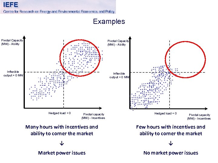 Examples Pivotal Capacity (MW) - Ability Inflexible output = 0 MW Hedged load =