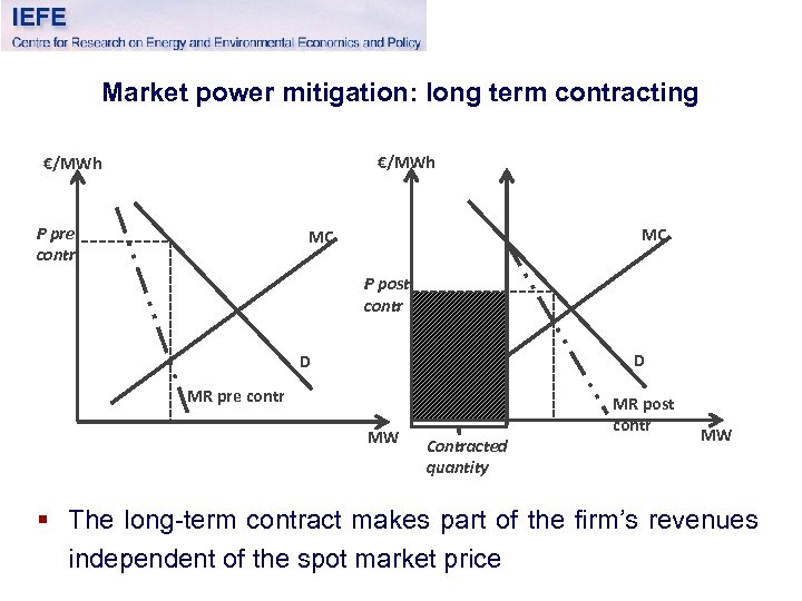 Market power mitigation: long term contracting €/MWh P pre contr MC MC P post