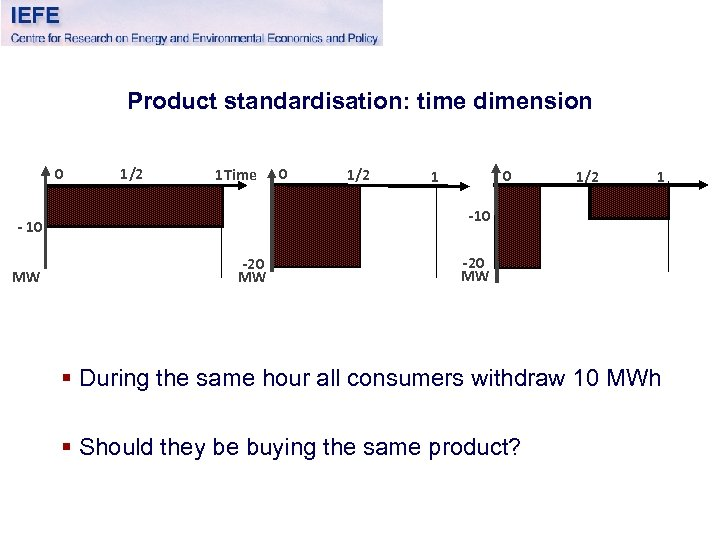 Product standardisation: time dimension 0 1/2 1 Time 1/2 0 1 1/2 1 -10