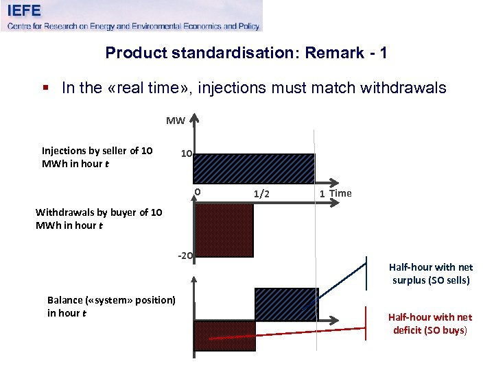 Product standardisation: Remark - 1 § In the «real time» , injections must match