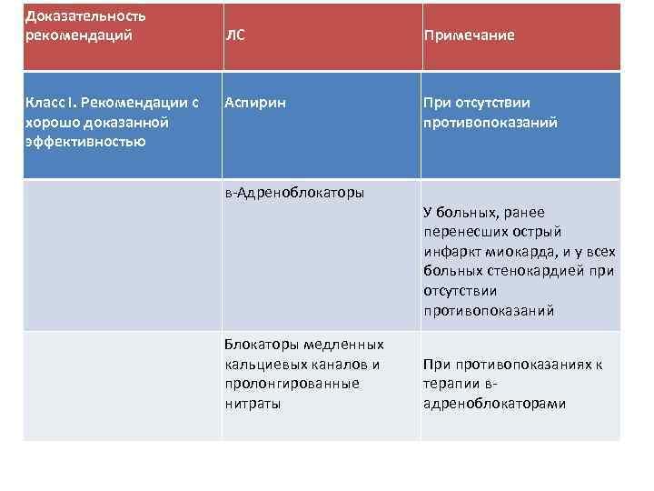 Доказательность рекомендаций Класс I. Рекомендации с хорошо доказанной эффективностью ЛС Примечание Аспирин При отсутствии
