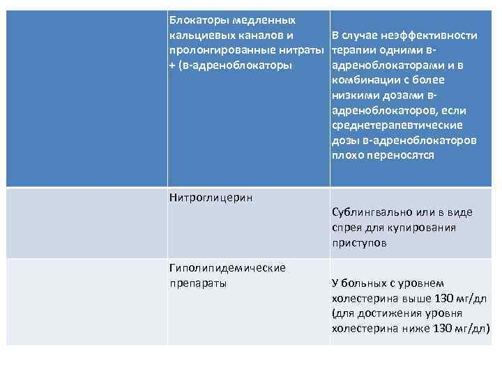 Блокаторы медленных кальциевых каналов и В случае неэффективности пролонгированные нитраты терапии одними в+ (в-адреноблокаторы