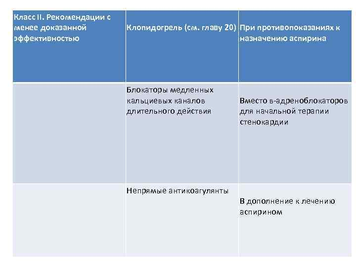 Класс II. Рекомендации с менее доказанной эффективностью Клопидогрель (см. главу 20) При противопоказаниях к