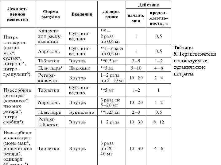 Таблица 9. Терапевтически используемые органические нитраты
