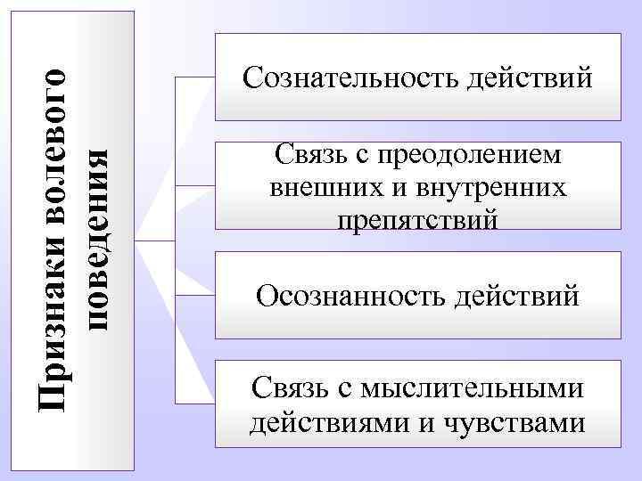 Признаки волевого поведения Сознательность действий Связь с преодолением внешних и внутренних препятствий Осознанность действий