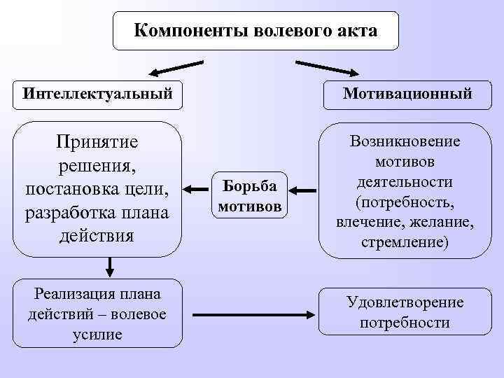 Компоненты волевого акта Интеллектуальный Мотивационный Принятие решения, постановка цели, разработка плана действия Возникновение мотивов