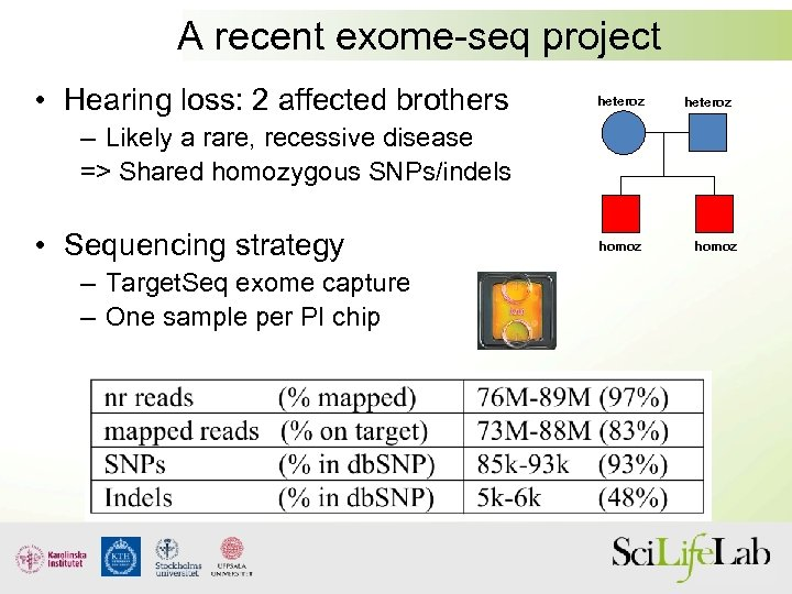 A recent exome-seq project • Hearing loss: 2 affected brothers heteroz – Likely a