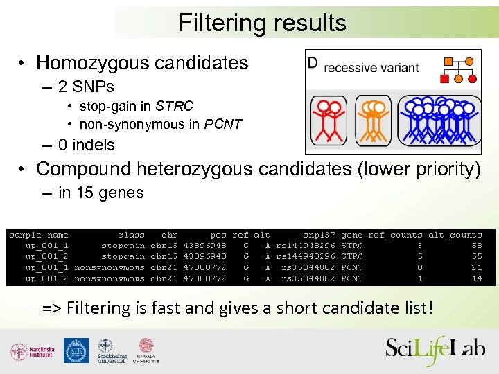 Filtering results • Homozygous candidates – 2 SNPs • stop-gain in STRC • non-synonymous