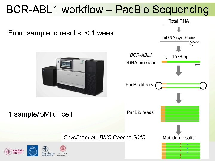 BCR-ABL 1 workflow – Pac. Bio Sequencing From sample to results: < 1 week