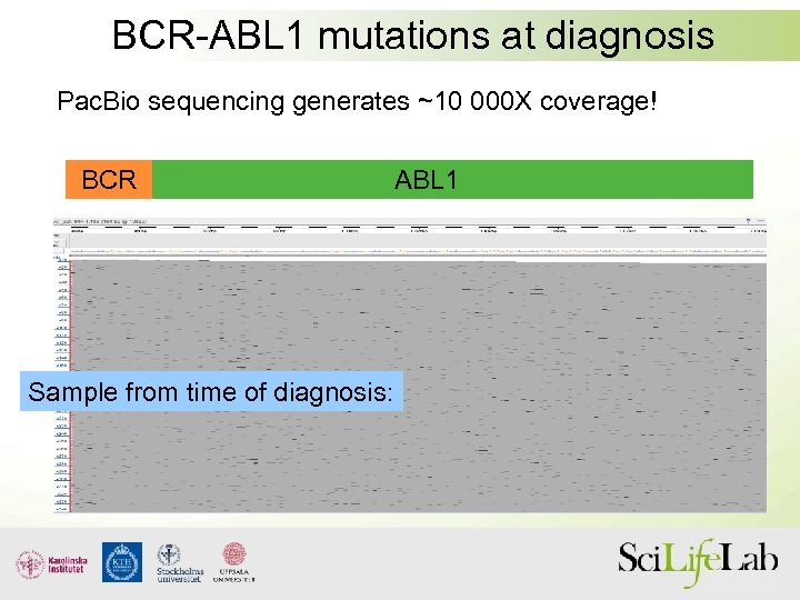 BCR-ABL 1 mutations at diagnosis Pac. Bio sequencing generates ~10 000 X coverage! BCR