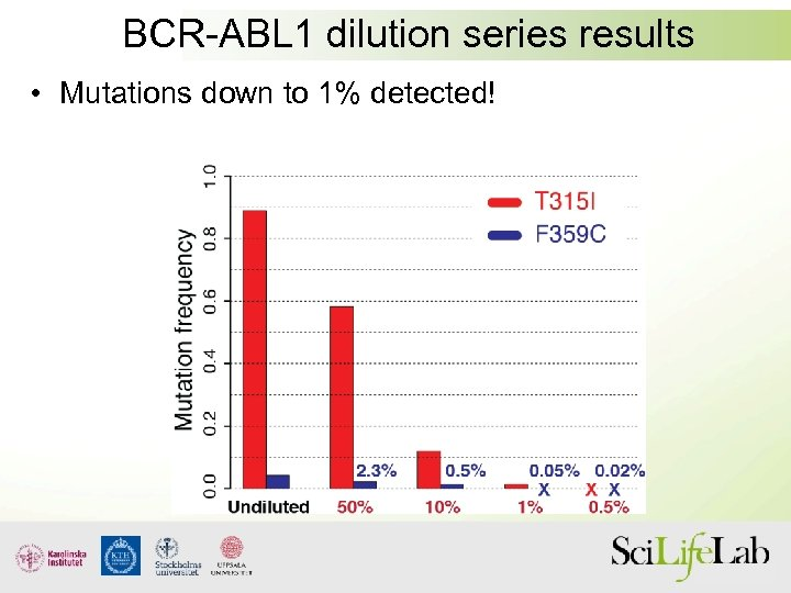 BCR-ABL 1 dilution series results • Mutations down to 1% detected!