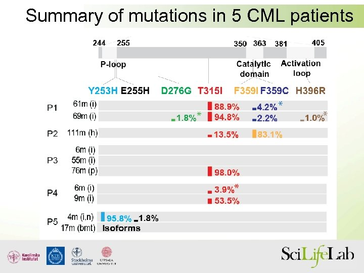 Summary of mutations in 5 CML patients