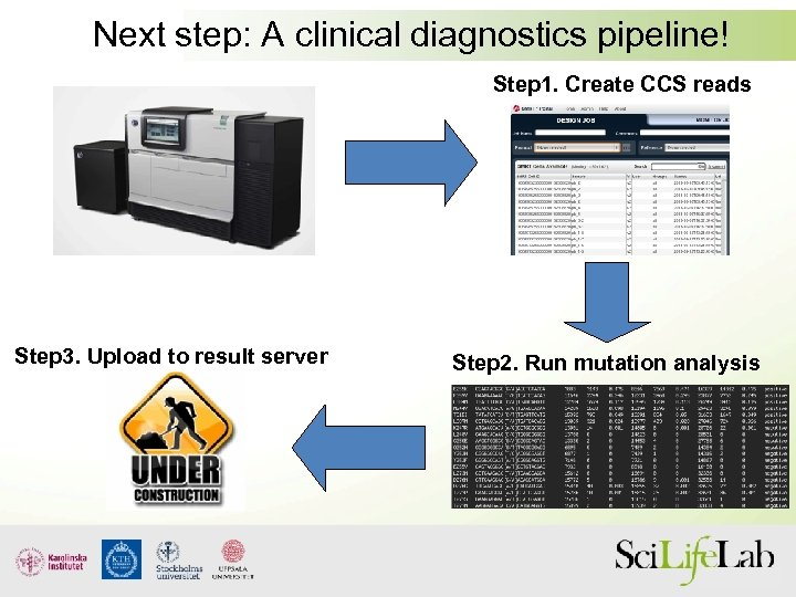 Next step: A clinical diagnostics pipeline! Step 1. Create CCS reads Step 3. Upload