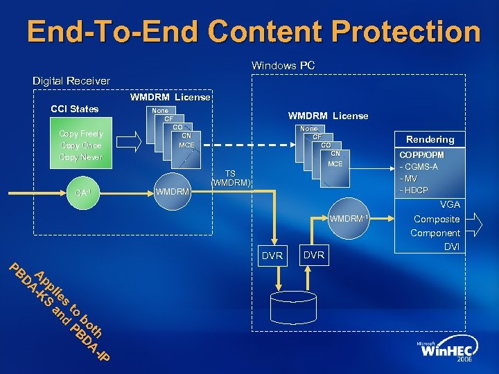 End-To-End Content Protection Windows PC Digital Receiver WMDRM License CCI States Copy Freely Copy