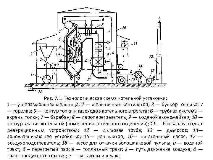 Теплоэнергетическое оборудование схема