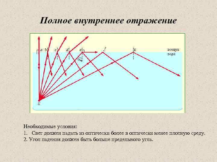 Полное внутреннее отражение Необходимые условия: 1. Свет должен падать из оптически более в оптически