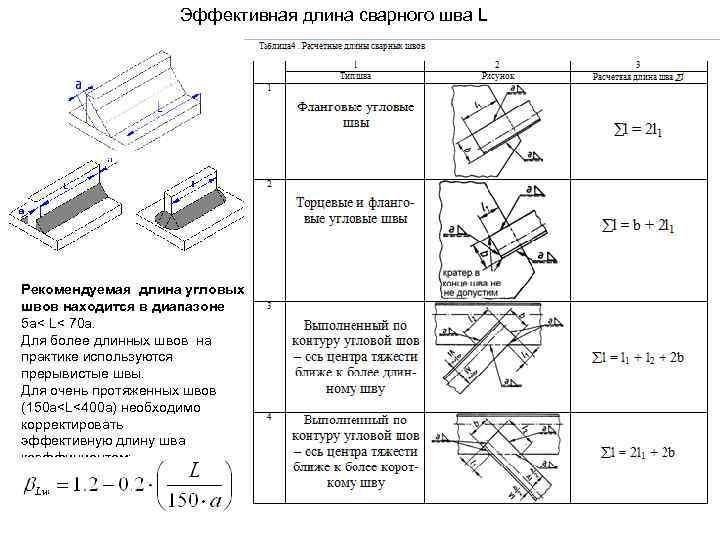 Эффективная длина сварного шва L Рекомендуемая длина угловых швов находится в диапазоне 5 a<