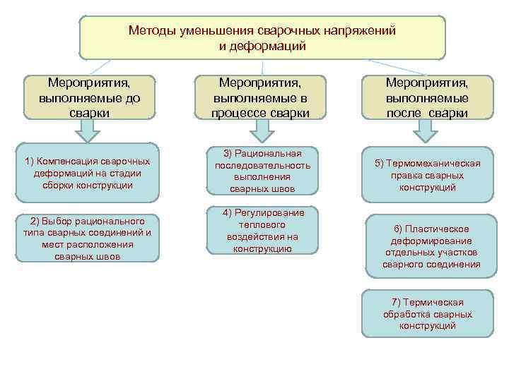 Методы уменьшения сварочных напряжений и деформаций Мероприятия, выполняемые до сварки Мероприятия, выполняемые в процессе