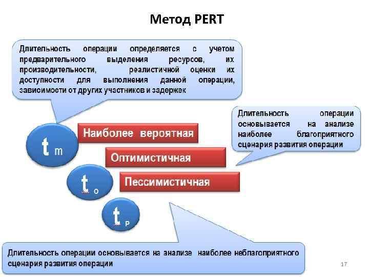 Метод PERT 17