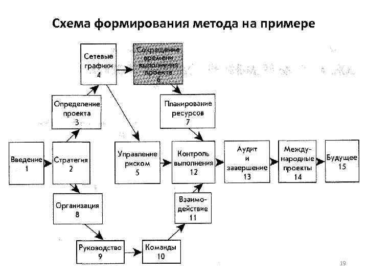 Схема формирования метода на примере 19
