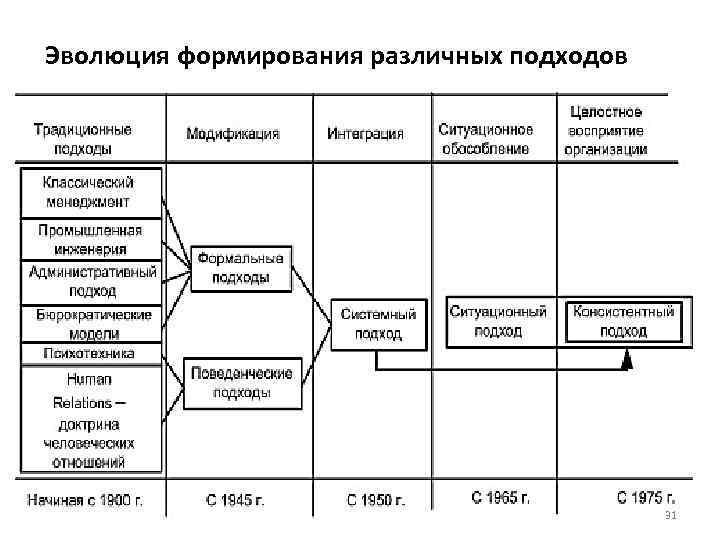 Эволюция формирования различных подходов 31
